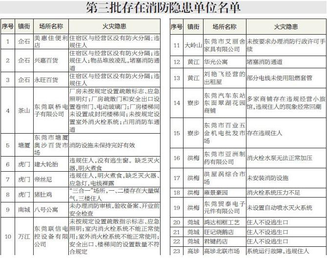 东莞市公安消防局公布第三批消防隐患单位名单