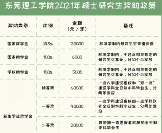 2021年东莞理工学院拟招收207名硕士研究生