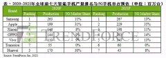 手机行业市场报告出炉:今年华为